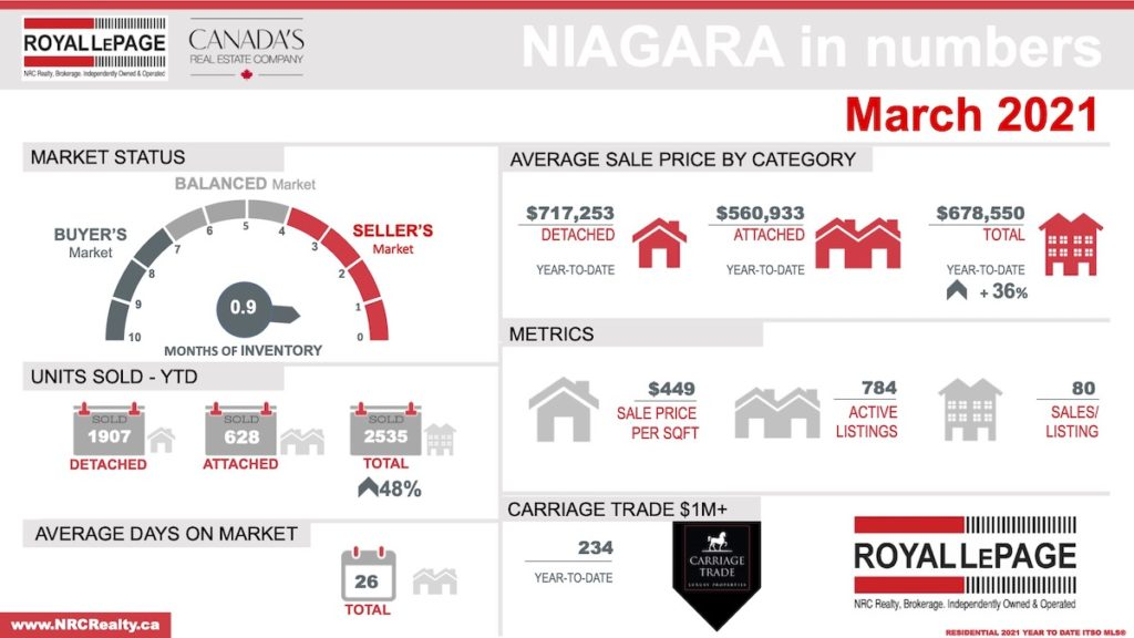 infographic of Niagara real estate market - March 2021