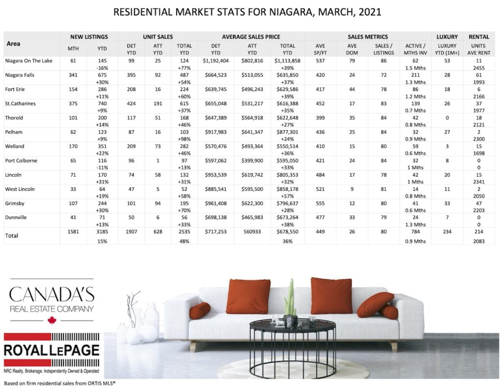 Residential market stats for Niagara - March 2021
